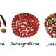 Schaubild zu Inklusion in Abgrenzung zu Exklusion und Integration